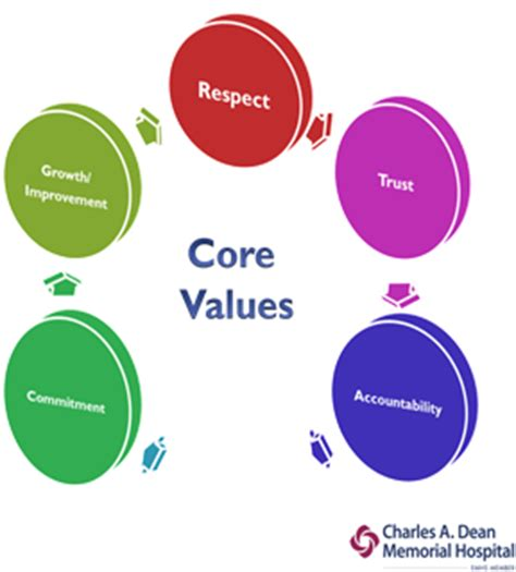 Essay on values of sharing and caring