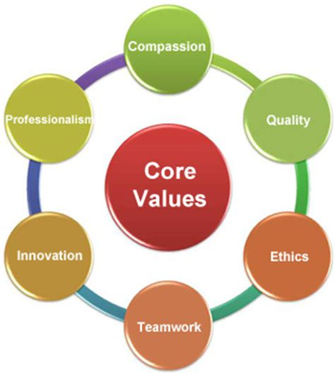 Essay on values of sharing and caring hands - Abrahams
